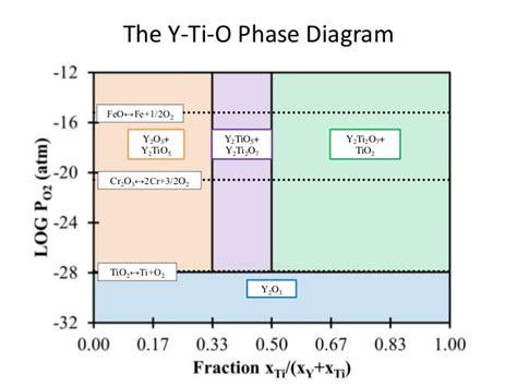 ti o phase diagram tms ods 2015 02 29 v4 4 dist