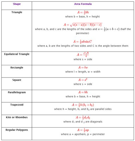 printable area formulas area of polygons formulas exles solutions games