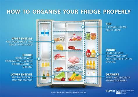 fridge layout guide how to organise your fridge properly repair aid london ltd