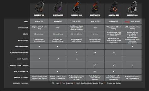 Headset Steelseries Terbaru daftar harga headset steelseries terbaru guegamer