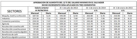 tabla de salarios minimos porcentaje incremento salario minimo 2016