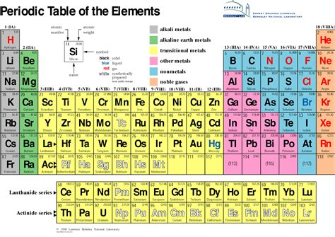 Ca Periodic Table by Periodic Table Answer Key Hairstylegalleries