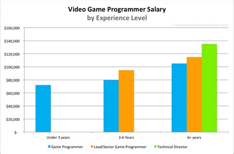 game design work experience video game programmer salary for 2016
