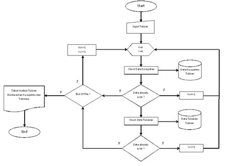 membuat flowchart database membuat flowchart database tulisan berdasarkan tekanan dan