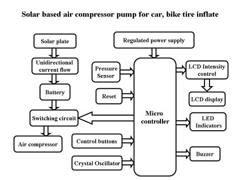 ee tym solar based air compressor for car bike tire