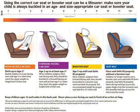 car seat requirements child passenger safety vitalsigns cdc