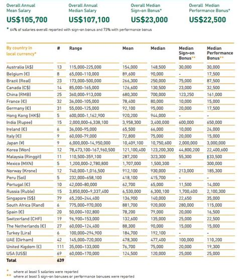Insead Executive Mba Placement Report by 105 700 Average Salary At Insead 2015 Mba Placements