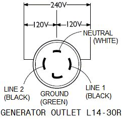 connecting portable generator to home wiring 4 with nema l14 30r wiring diagram techunick biz