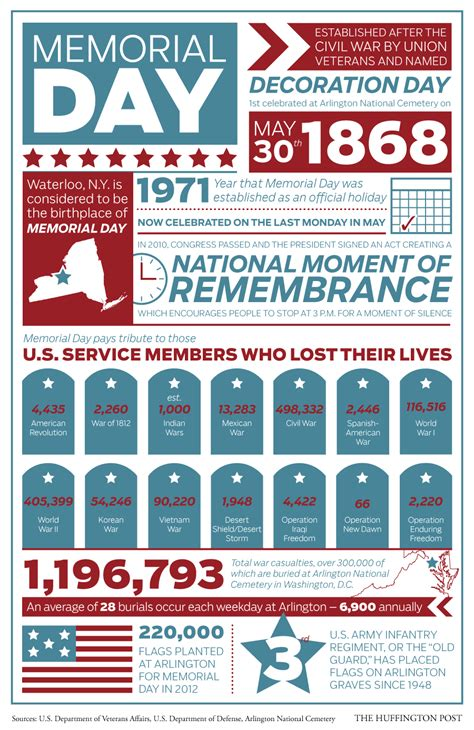 day history memorial day facts by the numbers history by zim