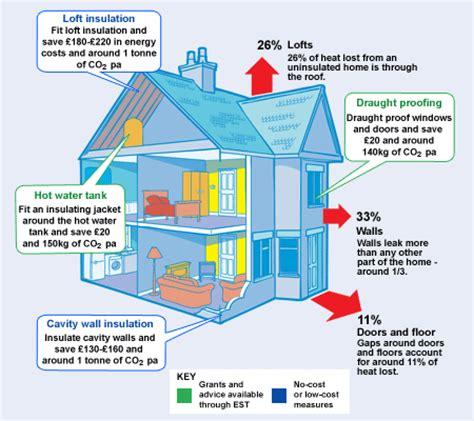 diagram of energy conservation wood windows the for sustainability