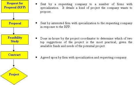 procedure of proposal proposal guidelines and samples