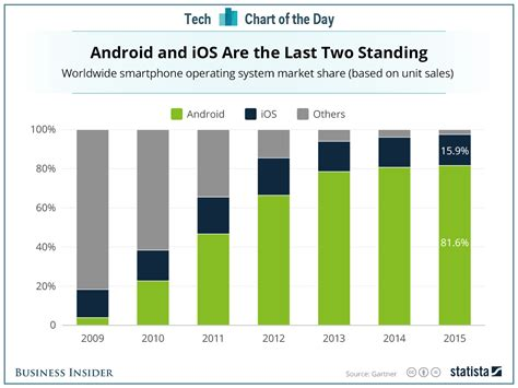 android vs ios market ios and android dominate marketshare business insider