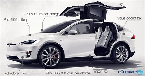cost of owning a tesla model s how expensive is it to own and maintain a tesla