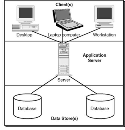 design application server anavasoft tech park software engineering three tier