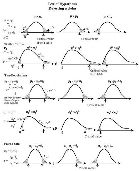 null hypothesis symbol in excel