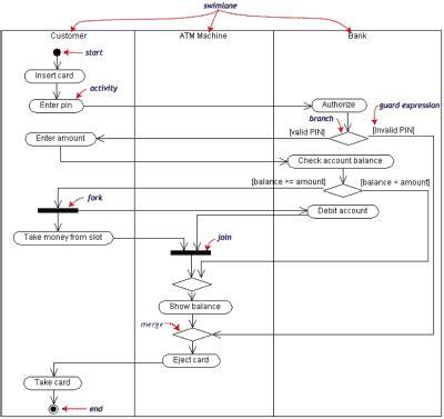 flowchart membuat biodata pertemuan 5 ooad