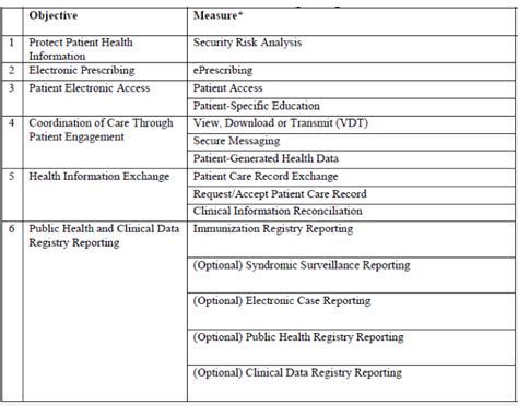 care information acumen physician solutions 187 how the macra proposed rule replaced meaningful