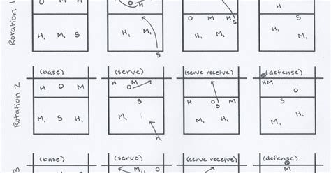 4 2 rotation diagram 4 2 rotation diagram printable basketball court