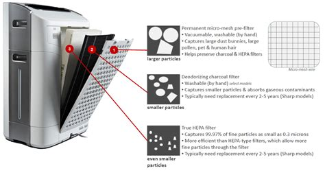 what is a carbon filter air purifier the air geeks reviews of air conditioners