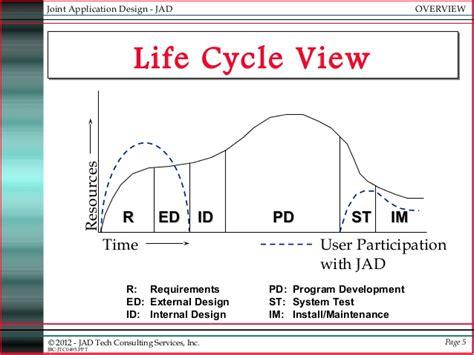jad joint applications development
