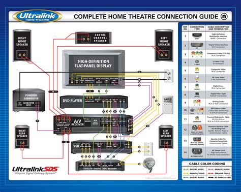 home theatre connection guide audio connections