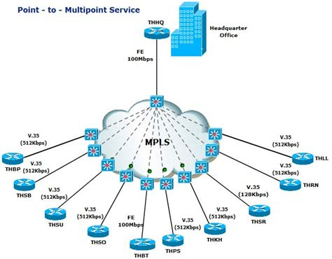 mpls cloud visio stencil multi protocol label switching mpls cisco networking