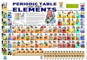 periodic tables excellent pictorial represenation useful