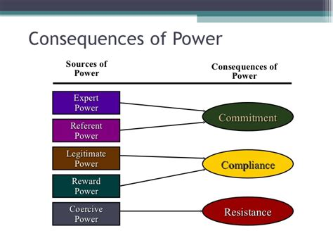 Power Organization 3 legitimate power in leadership related keywords