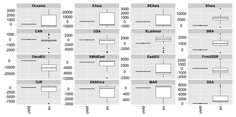 ggplot2 theme vjust r ggplot2 how to boxplot two variables with different