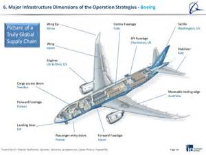 global operations and supply chain management airbus vs