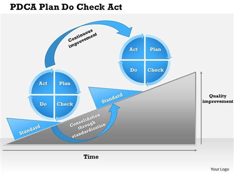 plan do check act template 0514 pdca plan do check act powerpoint presentation