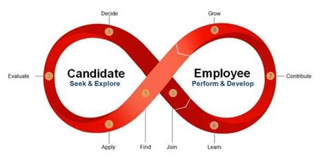 Journey To Be Employer Of Choice Soft Cover management management an employee centric approach to hr employee experience journey map