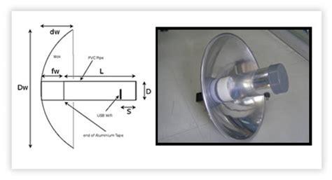 100 Ide Kreatif Untuk Dapur cara mudah membuat antena modem ide kreatif