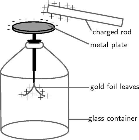 electroscope diagram electroscope definition what is