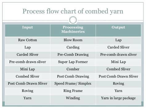 difference between corded and combed yarn difference between corded and combed yarn final md golam kabir
