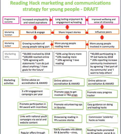 change strategy template using theory of change to develop marketing and comms