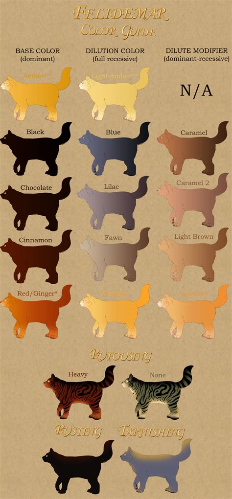 what color are cats cat pelt colors guide by lilwyverngirl on deviantart
