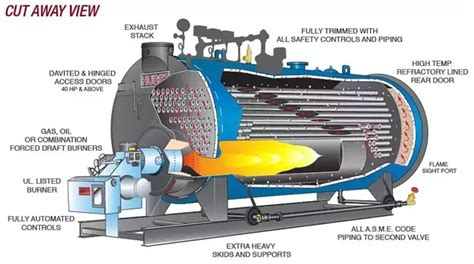 electric boat explanation can any one explain me about marine boiler and types of