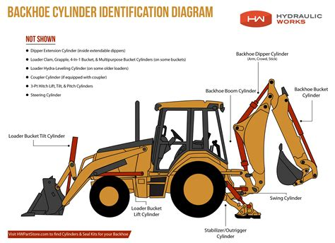 backhoe parts diagram identifying backhoe cylinders hw part store