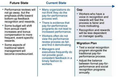 figure  strategic road map overview  employee performance management federal human