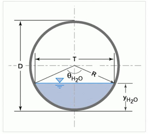cross sectional area of a tube formula circular definition