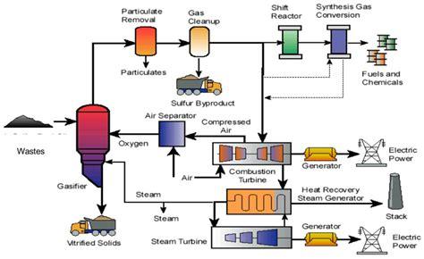 Jepit Foto Bahan Kayu Gambar Line proses dan metode pengolahan batubara