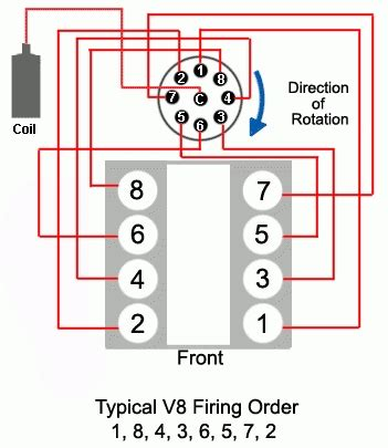 302 firing order diagram wiring diagram chevy 350 distributor cap with regard to