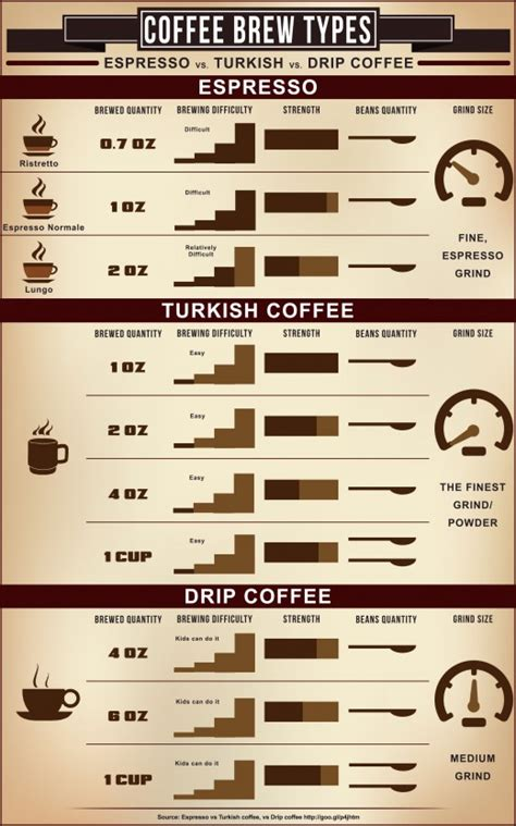caffeine espresso vs koffie espresso versus turkish coffee versus drip coffee hubpages