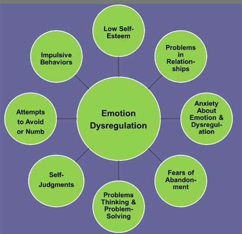 the dbt solution for emotional a proven program to the cycle of bingeing and out of books emotional dysregulation positive