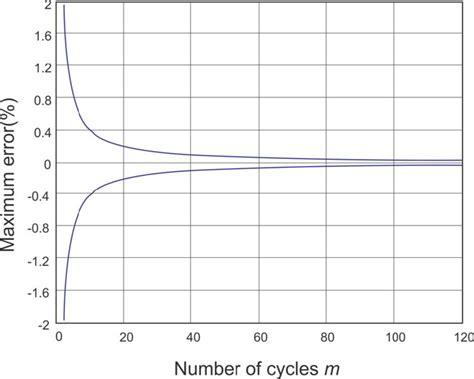measure inductance of dc motor dc motor inductance measurement 170mh 28 images wound rotor induction motors master line