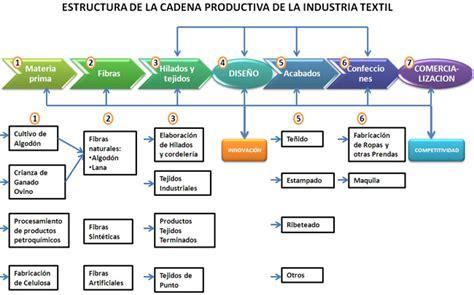 cadena productiva humana confecci 243 n de vestidos abril 2014
