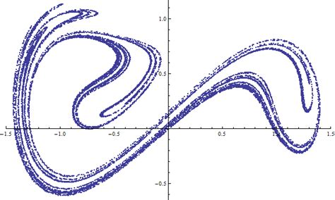 Poincare Sections by Poincar 233 Sections New In Mathematica 9