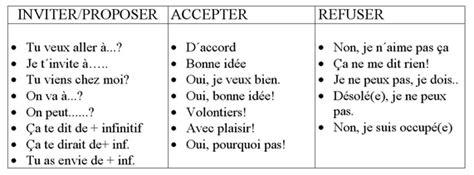 Invitation Letter En Francais Bibofle Inviter Accepter Ou Refuser Une Invitation