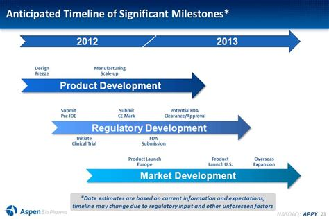 design freeze 21 nasdaq appy focused market development plan clinical